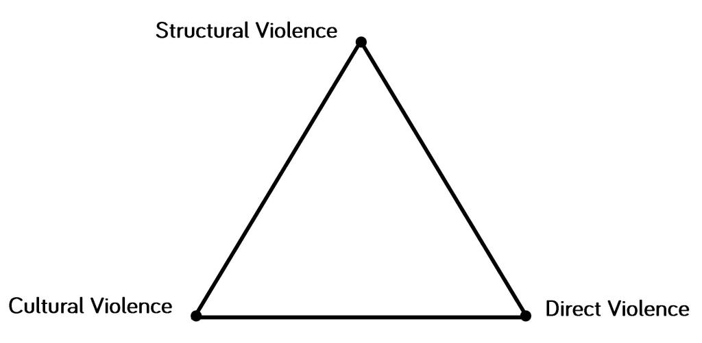 The Violence Triangle Ahmed Afzaal