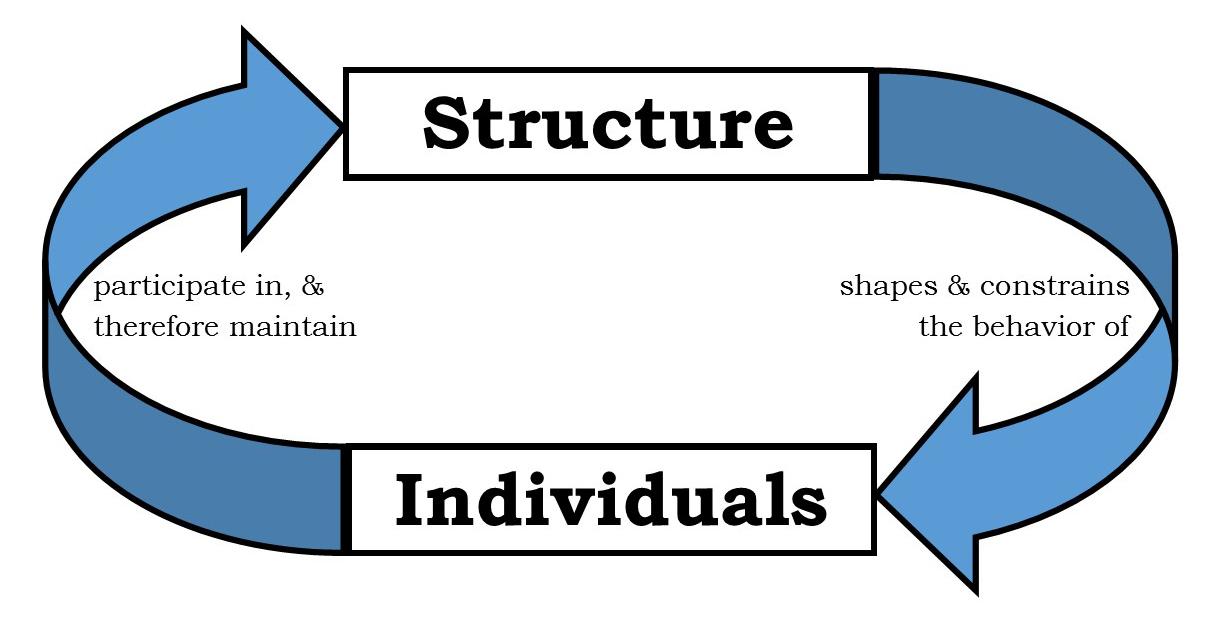 social-system-diagram