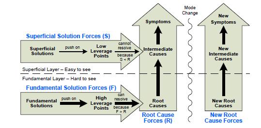 Standard-Social-Force-Diagr