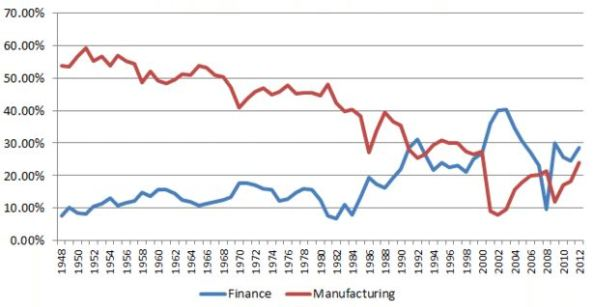 manufacturing_finance
