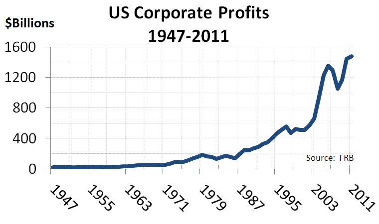us_corporate_profits_1947-2011