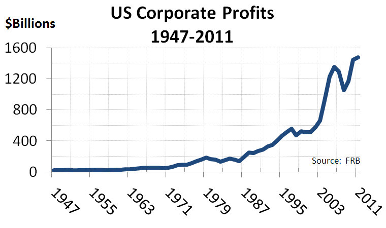 us_corporate_profits_1947-2011