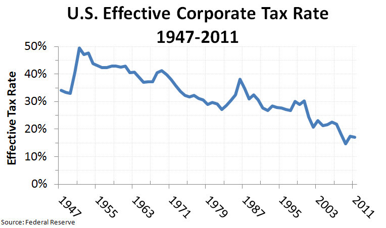 us_effective_corporate_tax_rate_1947-2011_v2